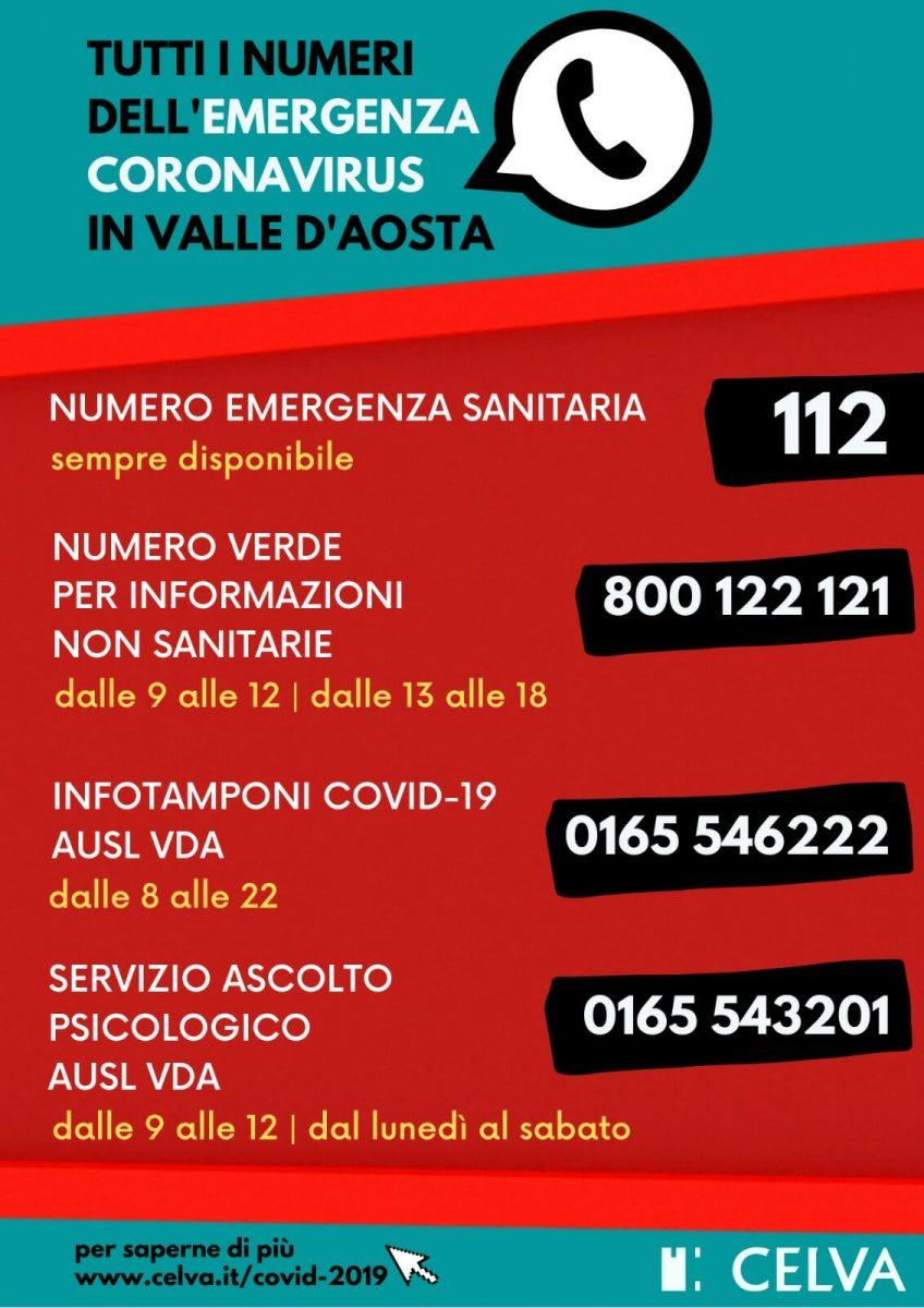 Covid-19, i numeri utili dell'emergenza